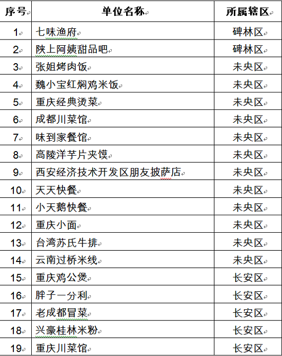 西安下线102家网络第三方平台无证入网餐饮服务经营者