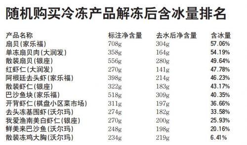 """济南:记者实验揭开冷冻产品含冰量 解冻后近半是水 虾仁""""冰衣""""真厚"""