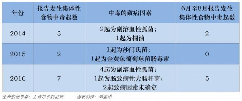 上海:近3年集體食物中毒事件,是誰在興風作浪?