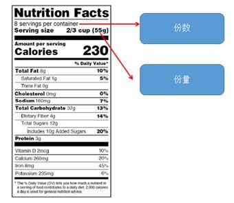 探討美國食品營養標簽中份數和份量的標識方法