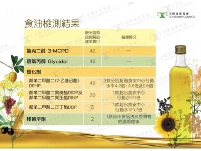 香港消委会检测60款食用油,41款塑化剂含量超欧盟标准