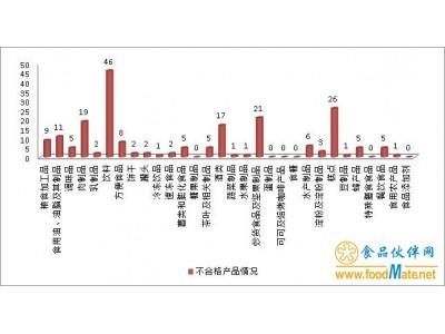 江苏上半年抽检不合格食品204批次,合格率为98.7%