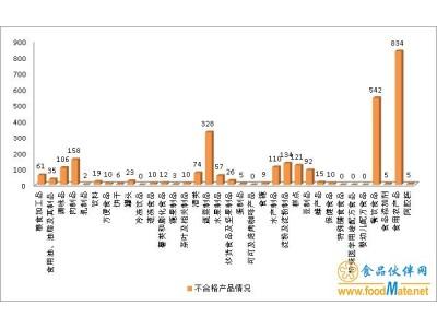 山东上半年抽检不合格食品2822批次,食品添加剂不合格占42.05%