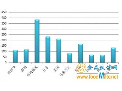 汇总|上半年共2379批次超三万吨食品未予准入