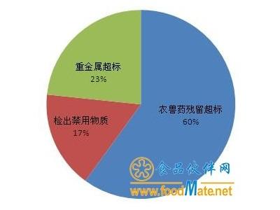 上海多次检出食用农产品不合格 农兽药残留仍是痼疾