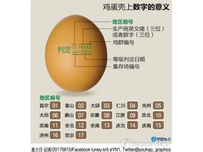 韩国政府强制要求在鸡蛋壳标记以区分产地和生产商