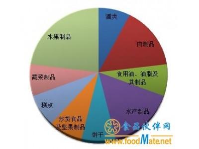 8月份13批次食品被食药总局点名 七成来自电商