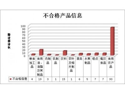 广西9月份抽检不合格食品161批次 食用农产品是重灾区