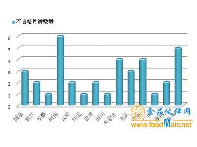 汇总|2017中秋月饼质量抽查37批次不合格  防腐剂不合格成主因