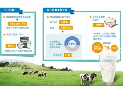 婴幼儿奶粉行业加速洗牌 466个婴幼儿乳粉产品配方通过注册