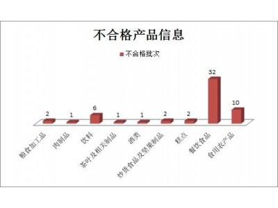 陕西10月份抽检不合格食品57批次,检出其他微生物超标占半数以上