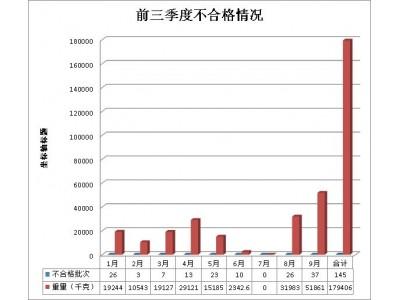 今年前三季度共145批次不合格进口葡萄酒未予准入 超半数为包装不合格