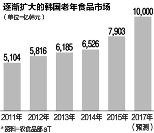 人口老龄化速度_2016人口老龄化调查报告