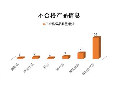 海南第三季度抽检不合格食品40批次,六成以上为农兽药残留不合格