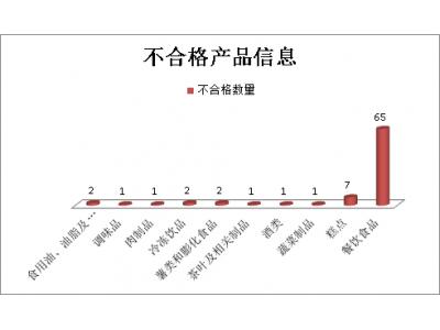 陕西11月抽检不合格食品83批次,九成以上为微生物超标