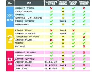 """上海""""麻辣烫""""外卖评测:18家订餐平台入驻商户5家证照过期"""