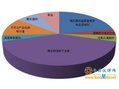 2月食药总局通报2997批次食品抽检情况 27批次检出不合格