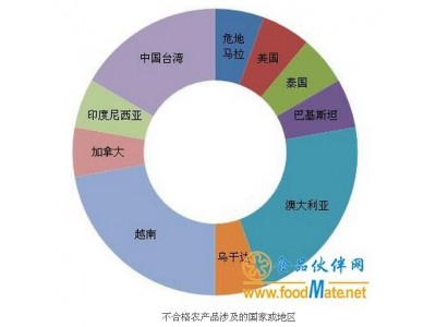 质检总局通报2月18批次进口不合格农产品 六成为水果和水产品