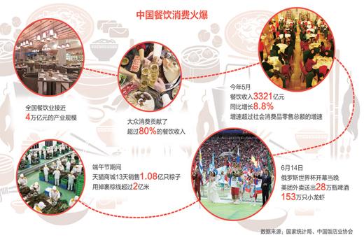 中国餐饮业规模已近4万亿元,正快速适应消费升级趋势