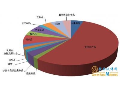 汇总 市场监管总局6月公布58批次不合格食品 半数为食用农产品
