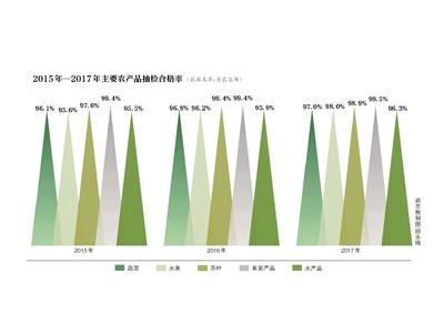 源头严监测 农产品质量再提升