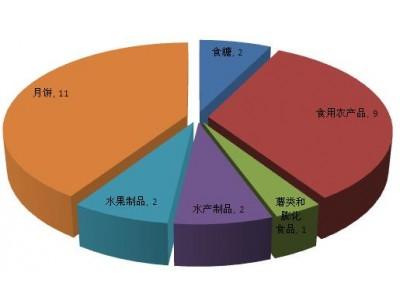 汇总| 9月27批次食品上市场总局抽检不合格名单 月饼占了四成