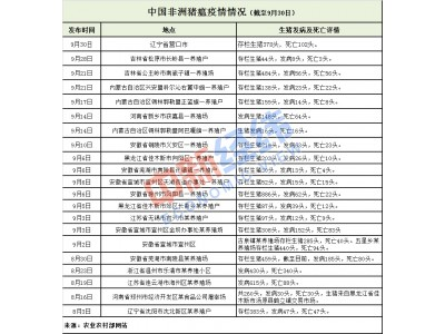 中国已发生21起非洲猪瘟疫情,最新一起在辽宁营口