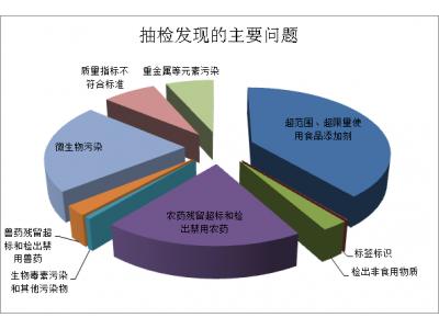 河南第三季度抽检发现891批次不合格食品 存在九方面问题