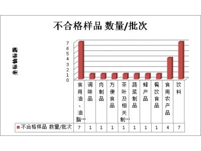 宁夏第三季度抽检发现25批次不合格食品,存在六方面问题