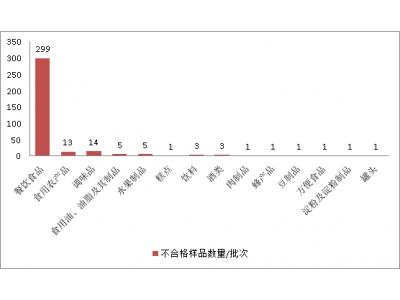 青海第三季度抽检发现349批次不合格食品,餐饮食品是重灾区