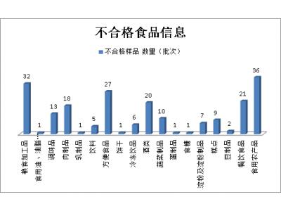 吉林第三季度抽检211批次不合格样品 集中在18类食品