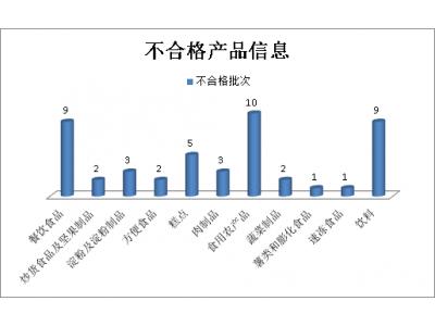 河北第三季度抽检发现47批次不合格样品,集中在11类食品