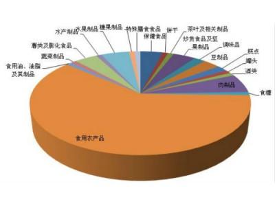 汇总|102批次问题食品上总局不合格名单 涉及19个大类