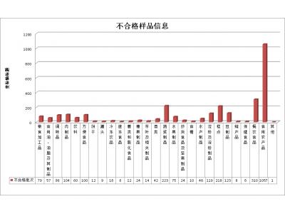 11月山东抽检通报不合格食品2857批次,食用农产品居首位