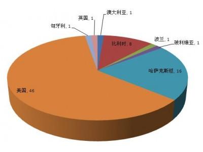 海关总署通报:11月份77批次食品化妆品未准入境