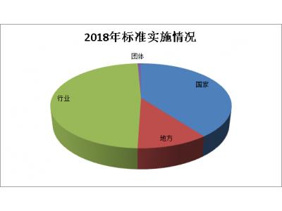 【盘点】2018年有695项食品及相关标准实施 涉及植物油、白砂糖、酱油、食醋等食品安全国家标准