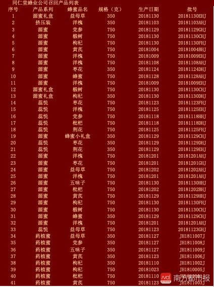 北京同仁堂子公司因蜂蜜事件被罚千万!将召回2284瓶涉