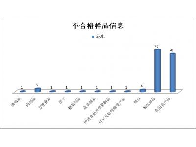 上海:一季度抽检发现165批次不合格样品,涉及餐饮食品、食用农产品等11类食品