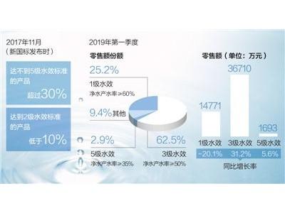 净水机新国标划定35%的用水效率红线,高耗水产品面临淘汰