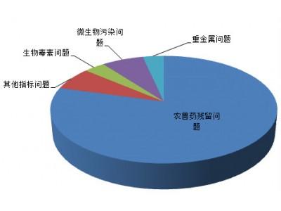 6月28批次不合格食品被市场监管总局曝光 食用农产品约占八成