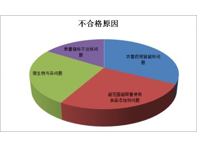 安徽2019年上半年抽检发现不合格食品650批次,涉及四方面问题
