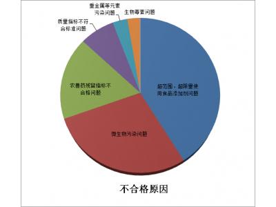 江西上半年抽检不合格食品773批次,涉及食品添加剂、微生物污染、农兽药残留等六方面问题