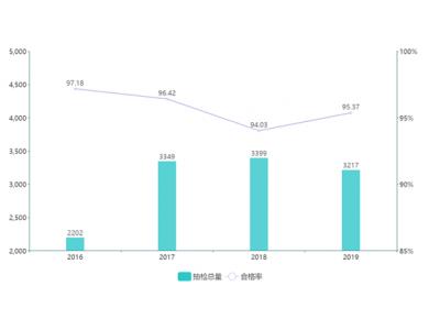 中国市场监管报食品安全周刊与食品伙伴网联合发布 2019年上半年方便食品抽检分析报告