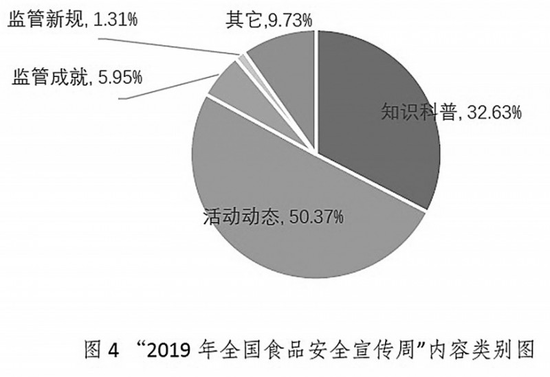 2019食安周,这些数据你可知道?