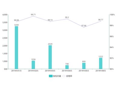 中国市场监管报食品安全周刊与食品伙伴网联合发布 2019年上半年调味品抽检分析报告