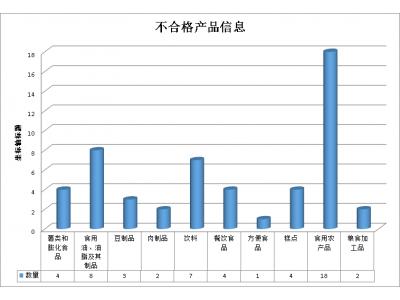 广西:7月抽检发现53批次不合格食品,食品添加剂、农兽药残留占六成