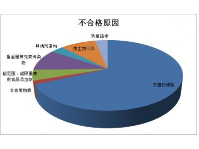 贵州:7月抽检122批次不合格食品,农兽药残留占六成多