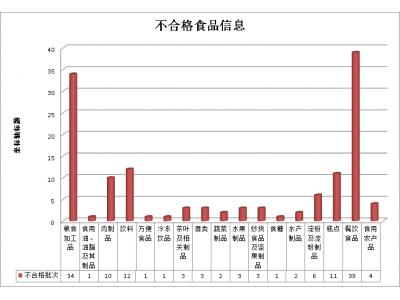 湖南1-7月检出不合格食品136批次,涉及微生物指标、重金属污染等六方面问题