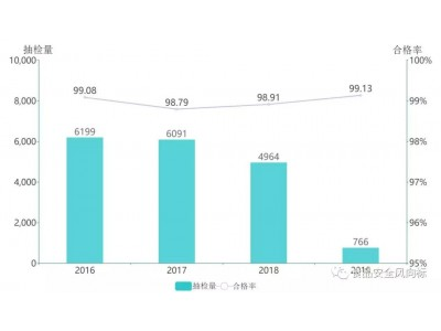 2016年-2019年月饼抽检分析报告