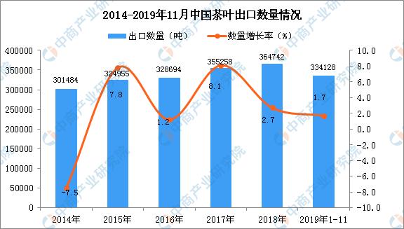 2019年1-11月中国茶叶出口量同比增长1.7%
